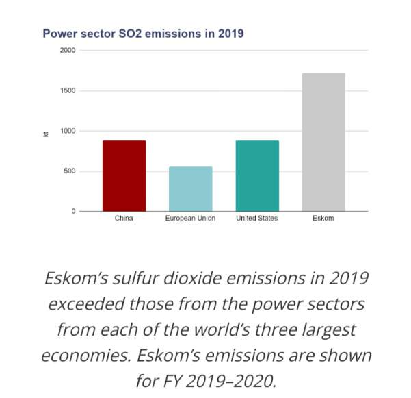 Eskom's sulpher dioxide emissions in 2019 exceeded those from the power sectors from each of the world's three largest economies. Eskom's emissions are shown for FY 2019-2020